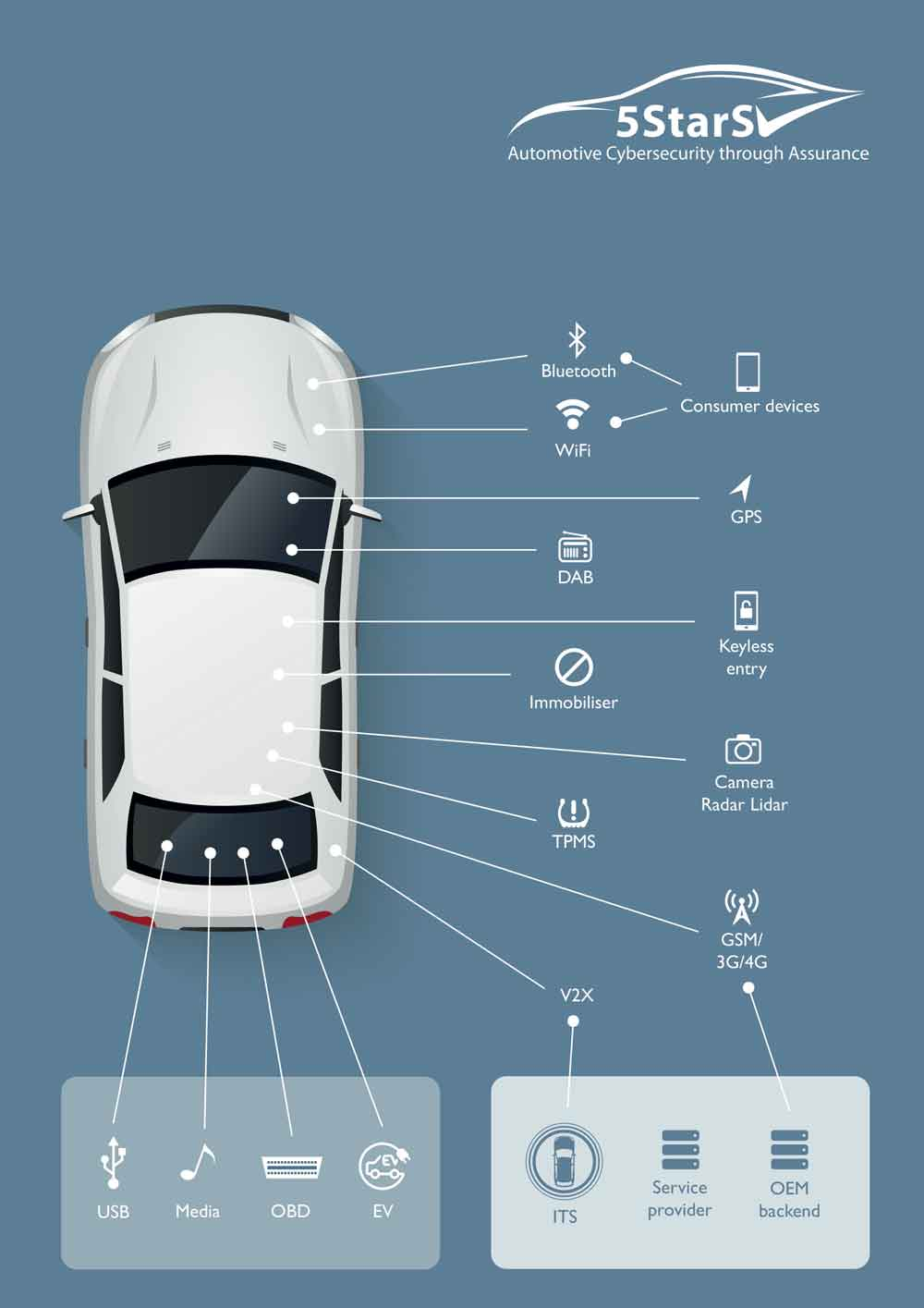 5StarS Begins Consultation with Automotive Industry on New Vehicle Cybersecurity Rating Scheme