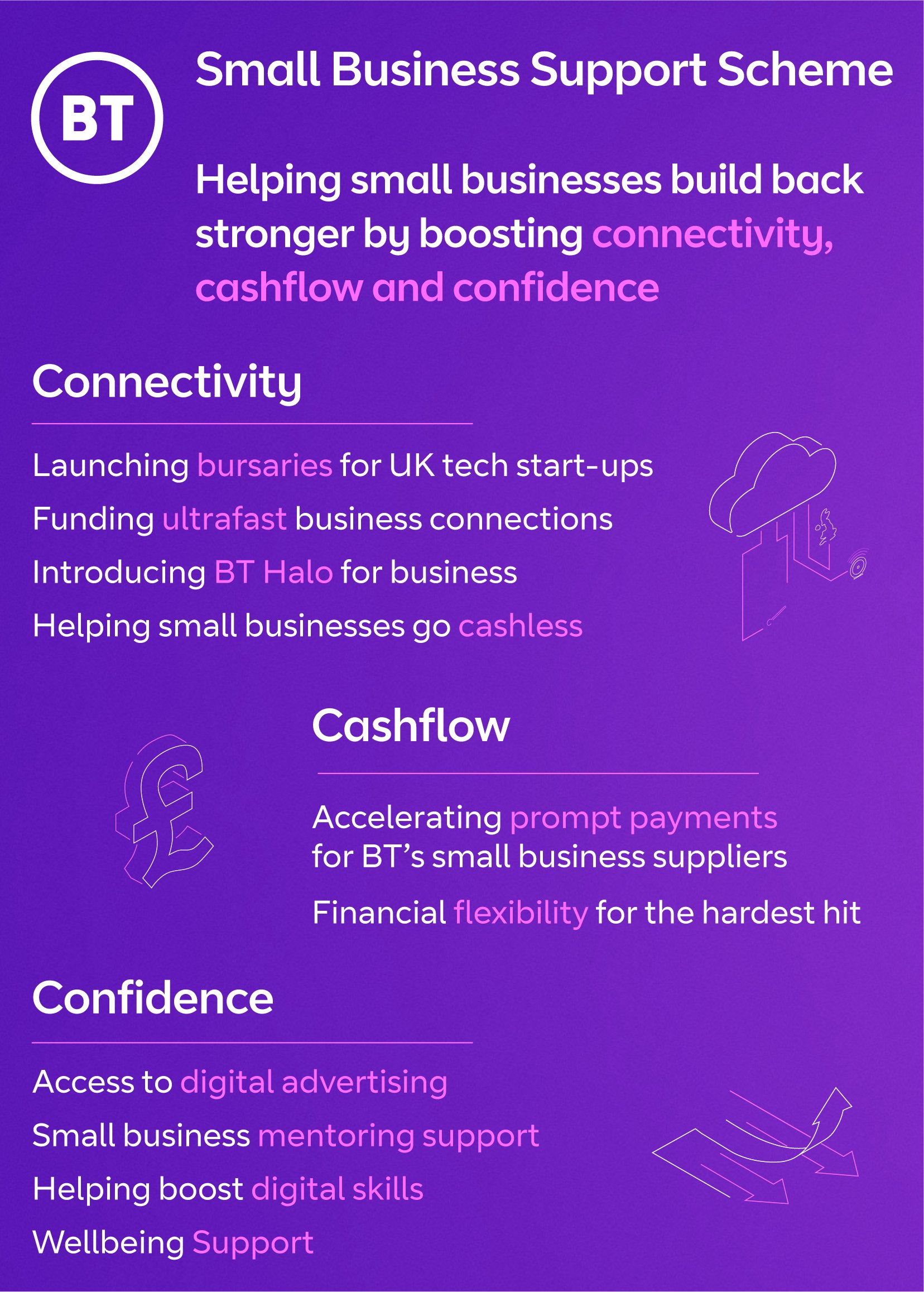 BT LAUNCHES MAJOR NEW DRIVE TO SUPPORT THE 356,000 SMALL BUSINESSES IN THE EAST MIDLANDS